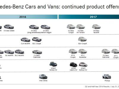 Nueve lanzamientos de Mercedes-Benz en 2017. GLA Coupé, AMG GT C y pick-up incluidos