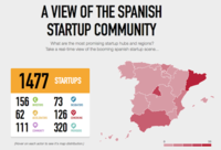 El ecosistema startup en España: una incubadora por cada 20 empresas