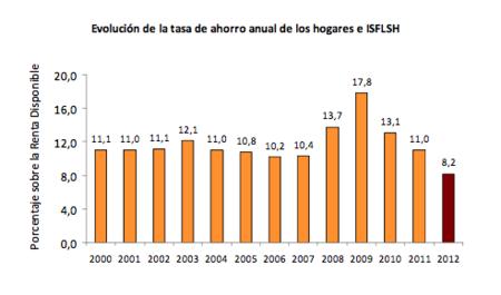 España no es país para ahorradores