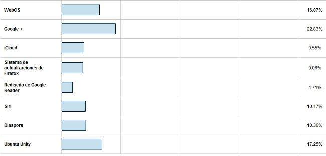 Resultados de las votaciones del bluff de 2011