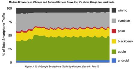 El crecimiento de la navegación web según Google