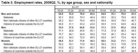 eurostat-employment-by-age-group-2009-q2.JPG