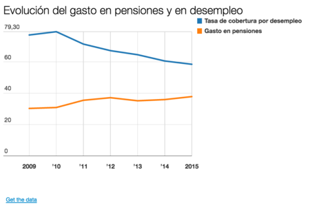 Desempleo Y Pensiones