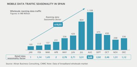Consumo de megas producido por roamers en España