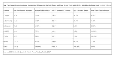 Cuota de mercado en smartphones el Q4 de 2016
