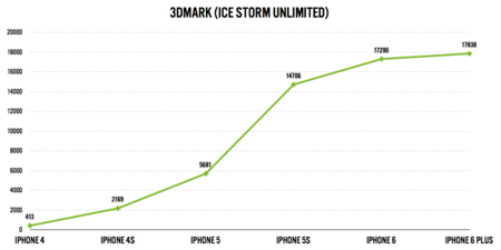 iPhone history benchmarks
