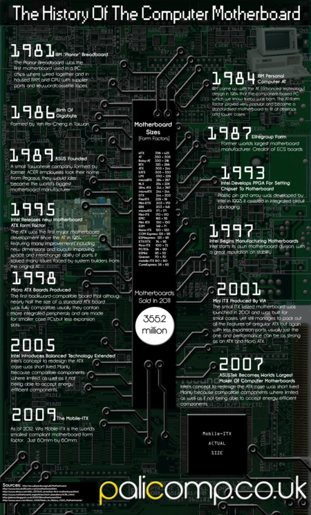 Infographic History Of The Computer Motherboard 506027137b099