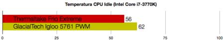 GlacialTech Igloo 5761 PWM benchmarks