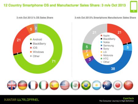 El iPhone 5s y 5c amplia el mercado de iOS, pero Android sigue lider