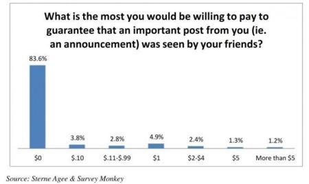 Los usuarios no quieren pagar por los posts promocionados de Facebook, según un estudio
