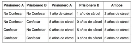 Matriz Dilema Prisioner 1