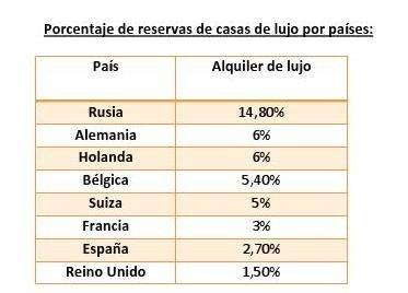 reservas y porcentages