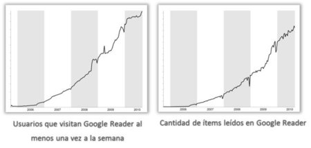 Estadísticas de Google Reader