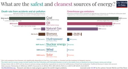 Tasa de muertes derivadas de la polución del aire y emisiones de gases de efecto invernadero.