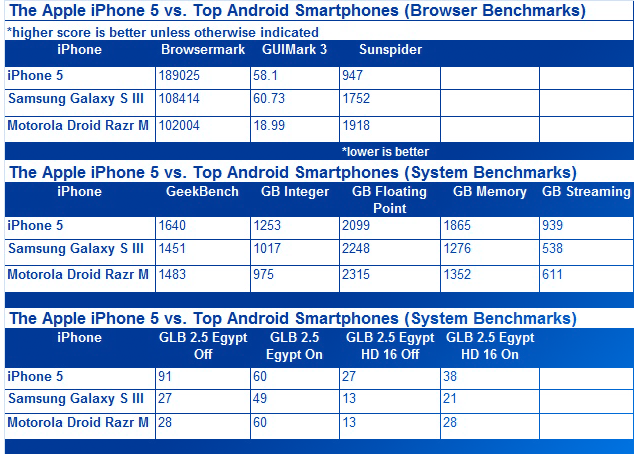 iPhone 5 vs lo mejor de Android