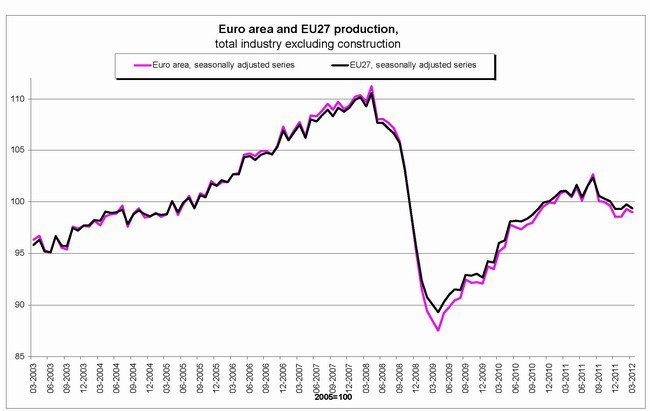 Eurostat mayo 2012