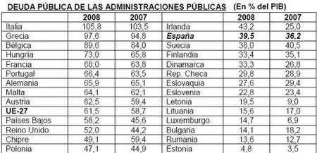 La deuda pública española sube