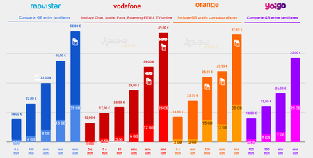 Comparativa Tarifas Movil Movistar Vs Vodafone Vs Orange Vs Yoigo