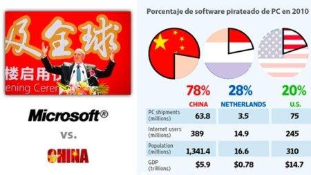 Los niveles de piratería en China preocupan a Microsoft