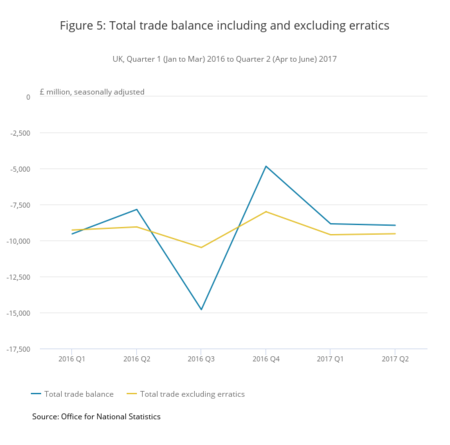 Figure 5 Total Trade Balance Including And Excluding Erratics
