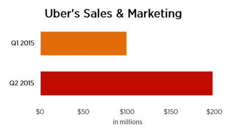 Costes de marketing de Uber en 2014 y 2015