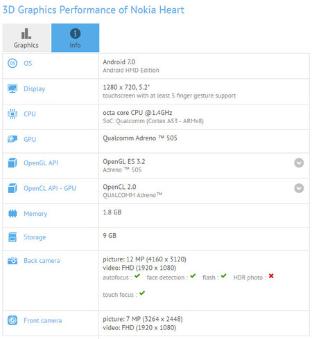 Nokia Heart Gfxbench
