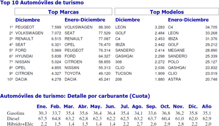 Ventas Coches Espana 2015 Top