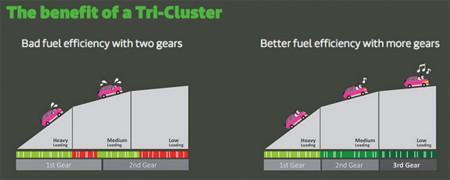 Mediatek Tri Cluster