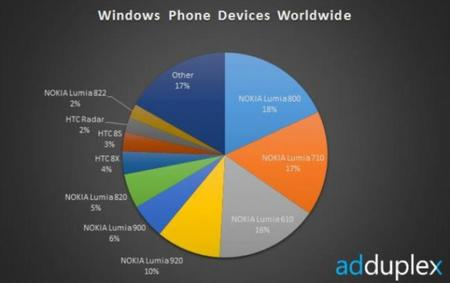 AdDuplex publica estadísticas de Windows Phone, malas noticias para Samsung