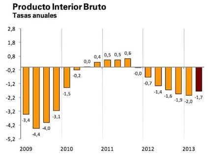 ¿Dónde está la euforia por los datos del PIB?