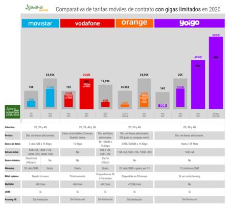 Comparativa De Tarifas Moviles De Contrato Con Gigas Limitados En 2020 De Movistar Vodafone Orange Y Yoigo