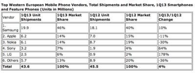 Android comanda con mano de hierro el mercado europeo