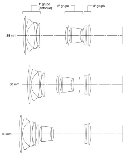 Ejemplo de objetivo  Canon EF 28-80mm f/3,5-5,6 V USM