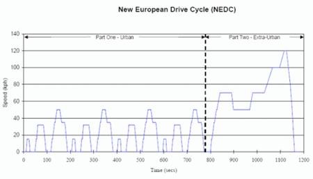 Homologación ciclo NEDC europeo