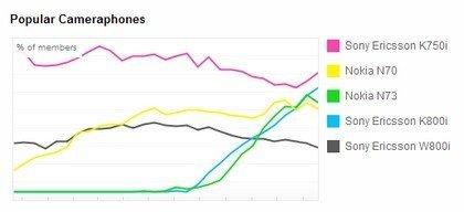 Cámaras de móviles más populares en Flickr