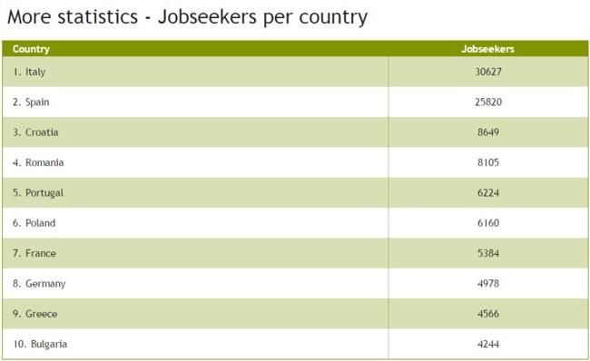 Europ: tabla de países, EURES