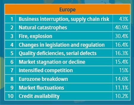 Encuesta sobre principales riesgos europeos en 2013