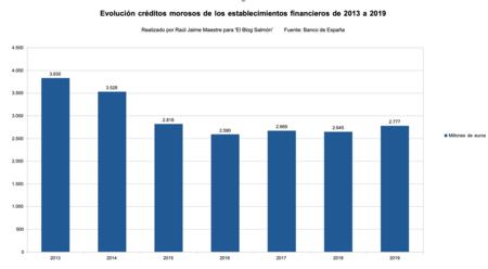Creditos Morosos 2013 A 2019