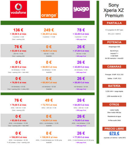 Comparativa Precios Sony Xperia Xz Premium Con Pago A Plazos De Operadores