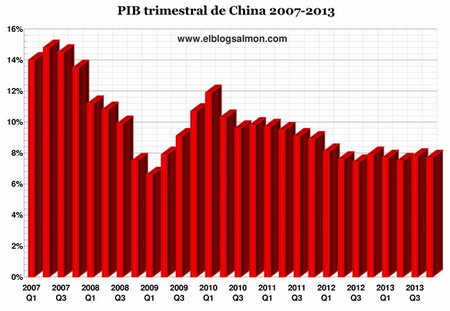Debilitamiento del crecimiento chino confirma el fin de su milagro económico