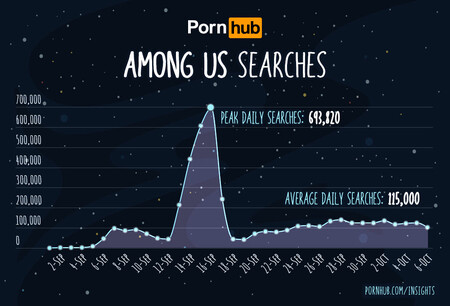 Pornhub Busquedas Porno Among Us 16 Septiembre