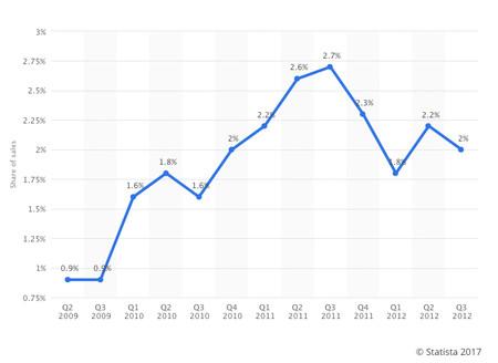 Cuota de mercado de HTC de 2008 a 2012