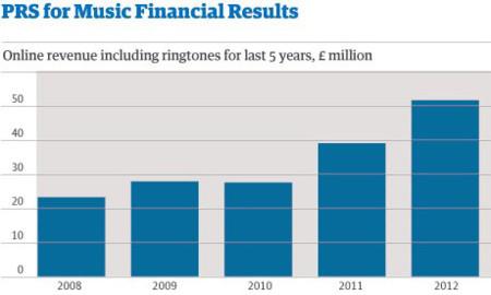 Beneficios música online