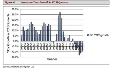 Crecimiento trimestral de ventas PC
