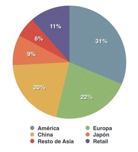 apple gráfico mercados ingresos resultados financieros