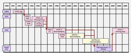 Historia de HTML, un lenguaje de marca, que ha marcado historia