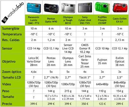 tabla comparativa compactas todoterreno XF