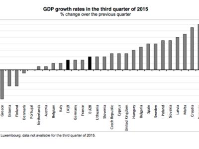 España es el cuarto país que más crece en la zona euro
