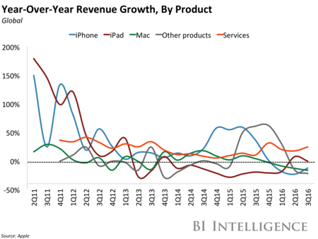 Bii Apple Quarterly Revenue Growth By Product