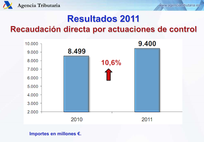 El maravilloso plan antifraude 2012 que prevé recaudar 1.200 millones menos que en 2011